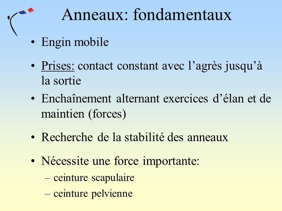 Anneaux: fondamentaux Engin mobile Prises: contact constant avec lagrès jusquà la sortie Enchaînement alternant exercices délan et de maintien (forces
