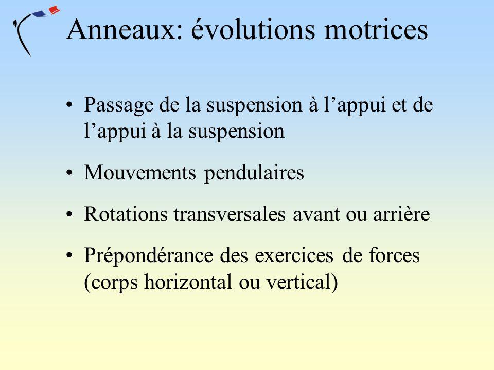 Anneaux: évolutions motrices Passage de la suspension à lappui et de lappui à la suspension Mouvements pendulaires Rotations transversales avant ou ar