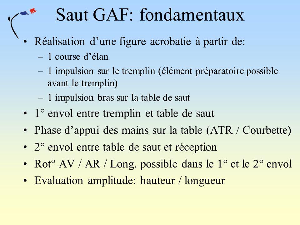 Saut GAF: fondamentaux Réalisation dune figure acrobatie à partir de: –1 course délan –1 impulsion sur le tremplin (élément préparatoire possible avan