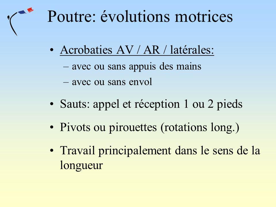 Poutre: évolutions motrices Acrobaties AV / AR / latérales: –avec ou sans appuis des mains –avec ou sans envol Sauts: appel et réception 1 ou 2 pieds