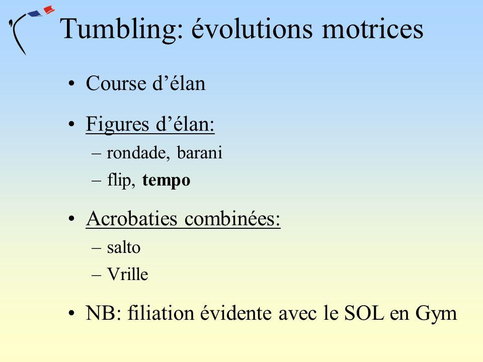 Tumbling: évolutions motrices Course délan Figures délan: –rondade, barani –flip, tempo Acrobaties combinées: –salto –Vrille NB: filiation évidente av
