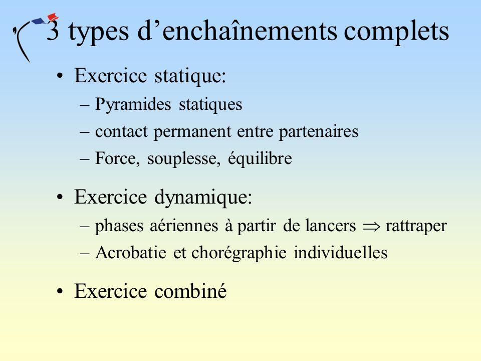 3 types denchaînements complets Exercice statique: –Pyramides statiques –contact permanent entre partenaires –Force, souplesse, équilibre Exercice dyn