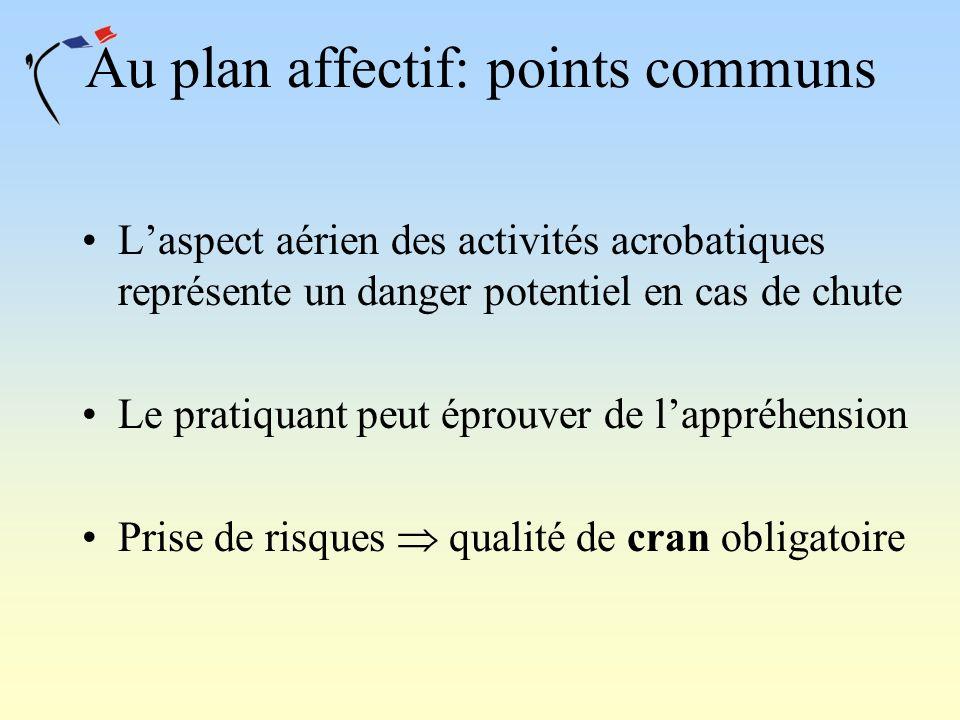 Au plan affectif: points communs Laspect aérien des activités acrobatiques représente un danger potentiel en cas de chute Le pratiquant peut éprouver