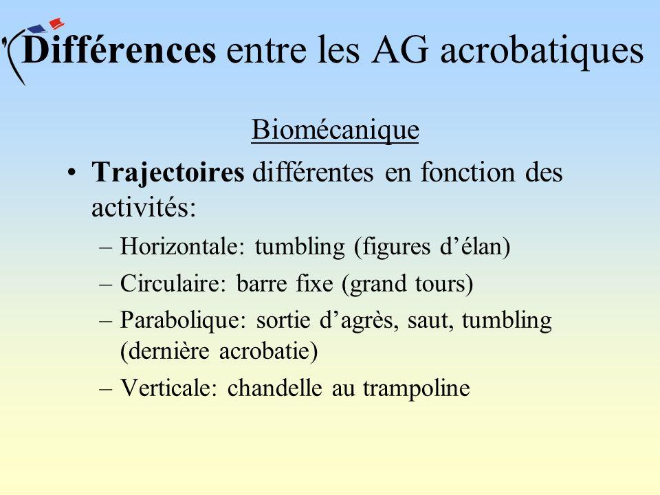Différences entre les AG acrobatiques Biomécanique Trajectoires différentes en fonction des activités: –Horizontale: tumbling (figures délan) –Circula