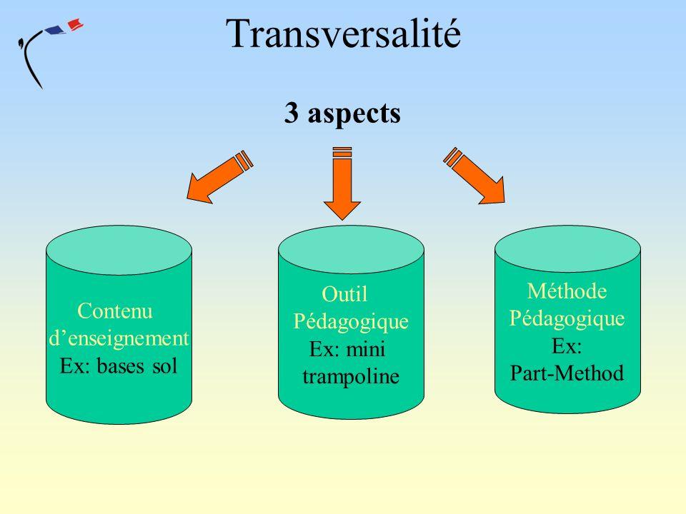 Transversalité 3 aspects Contenu denseignement Ex: bases sol Outil Pédagogique Ex: mini trampoline Méthode Pédagogique Ex: Part-Method