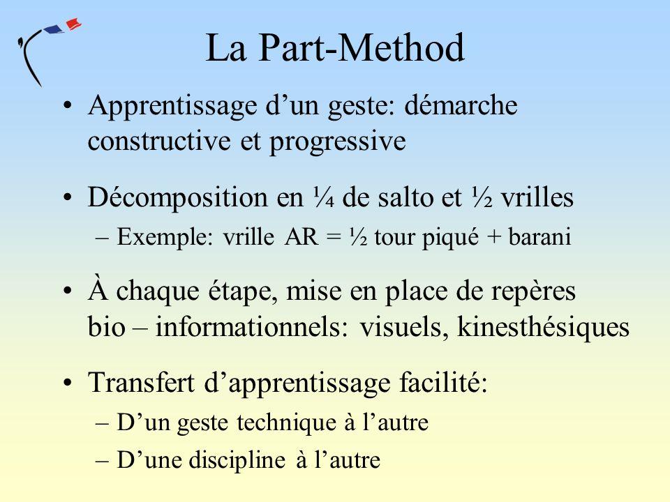 La Part-Method Apprentissage dun geste: démarche constructive et progressive Décomposition en ¼ de salto et ½ vrilles –Exemple: vrille AR = ½ tour piq