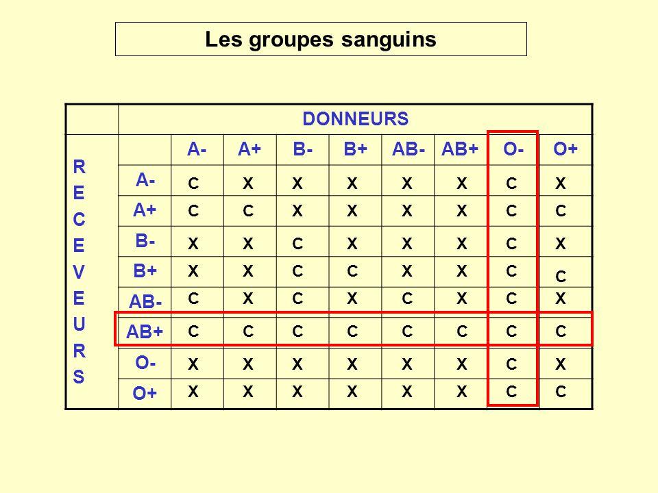 DONNEURS RECEVEURSRECEVEURS A-A+B-B+AB-AB+O-O+ A- A+ B- B+ AB- AB+ O- O+ Les groupes sanguins CCCCCCCC CCXXXXXX CCCCXXXX CCCCXXXX CCXXXXXX CC C CXXXX
