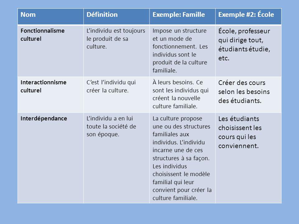 NomDéfinitionExemple: FamilleExemple #2: École Fonctionnalisme culturel Lindividu est toujours le produit de sa culture. Impose un structure et un mod