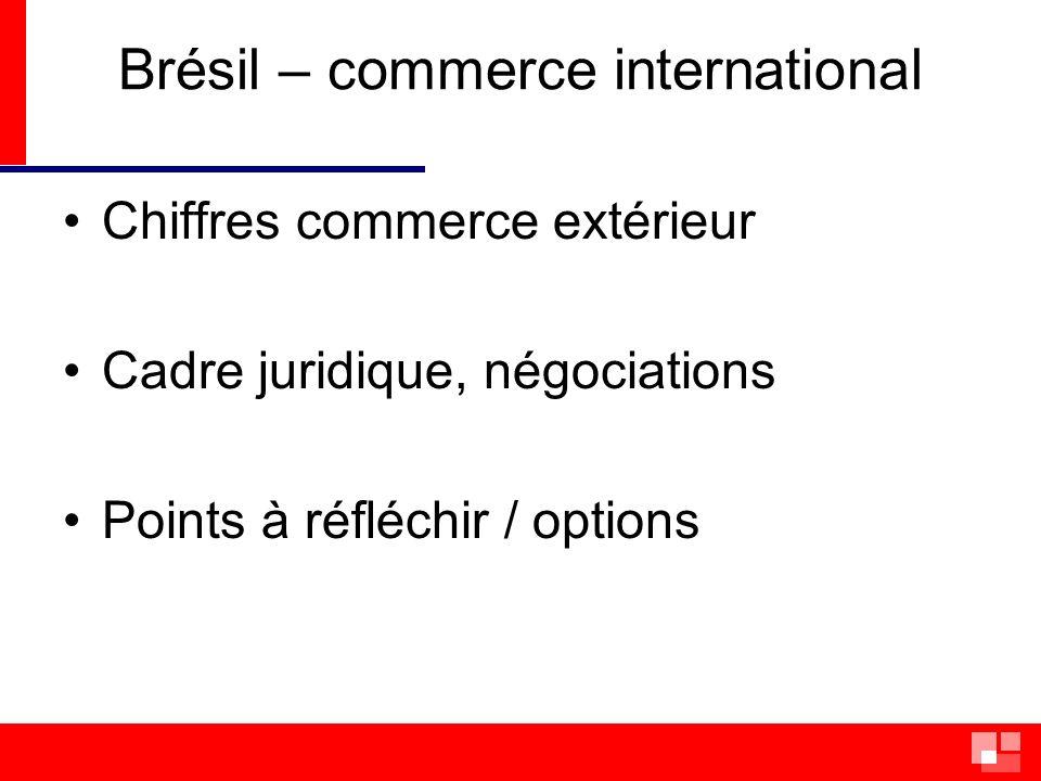 Exportations mondiales (2009) –UE 27 16 % –EUA 8 % –Chine 4 % –Brésil 1.3 %