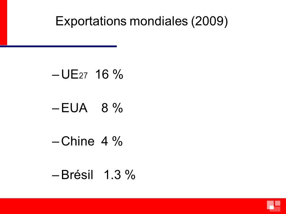 Exportations – Brésil (total 2009: US$ 200 milliards) Premier semestre 2009/2010 - croissance 30 % Produits - minerai fer 12% - pétrole 8% - soja 8% - sucre 5% (automobiles 2,5%; avions 1,5%, equip transport 1%))