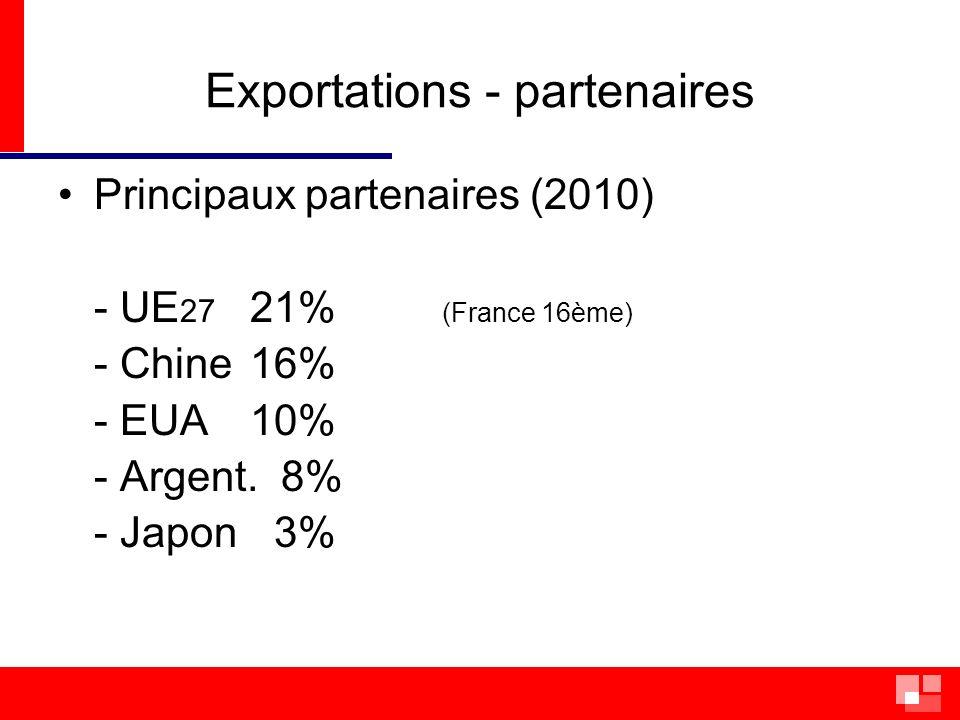 Importations (total 2009: US$ 186 milliards) Premier semestre 2009/2010 - croissance 45 % Produits - pétrole/dér.