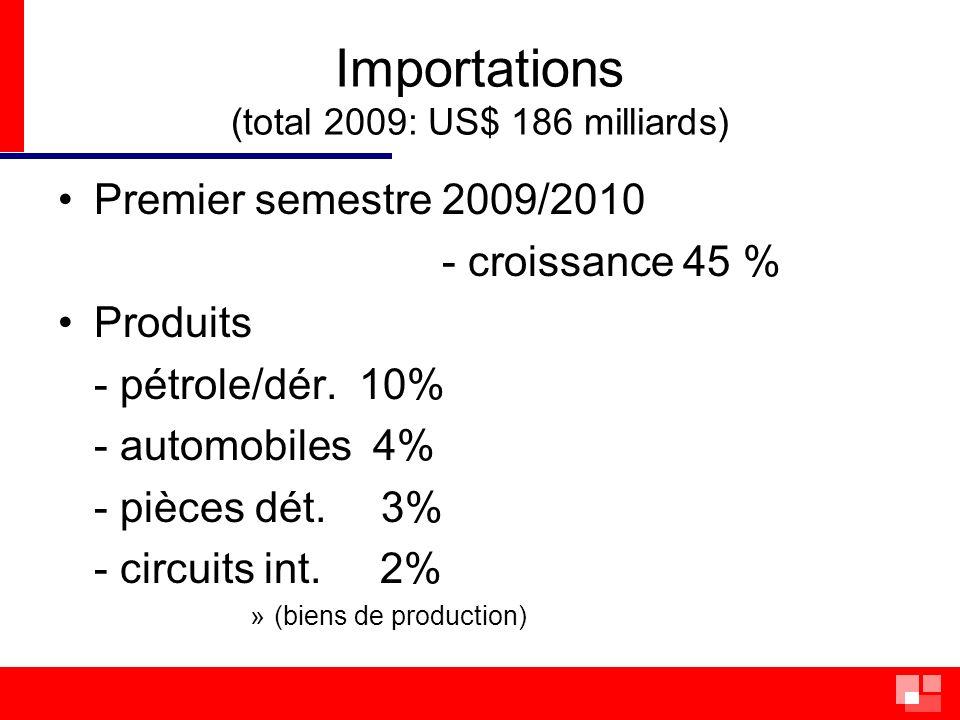Importations - partenaires Principaux partenaires (2010) - UE 27 21% (France 10ème) - EUA10% - Argent.