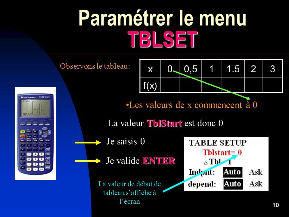 10 TBLSET Paramétrer le menu TBLSET x00,511.523 f(x) Observons le tableau: Les valeurs de x commencent à 0 TblStart La valeur TblStart est donc 0 Je s