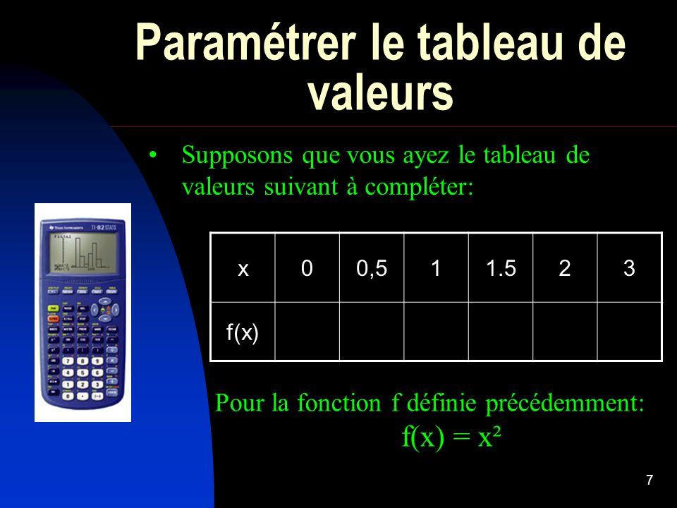 7 Paramétrer le tableau de valeurs Supposons que vous ayez le tableau de valeurs suivant à compléter: Pour la fonction f définie précédemment: f(x) =