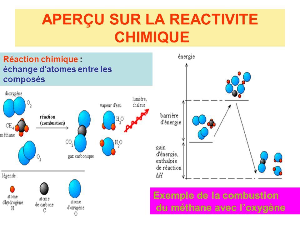 APERÇU SUR LA REACTIVITE CHIMIQUE Exemple de la combustion du méthane avec loxygène Réaction chimique : échange d'atomes entre les composés