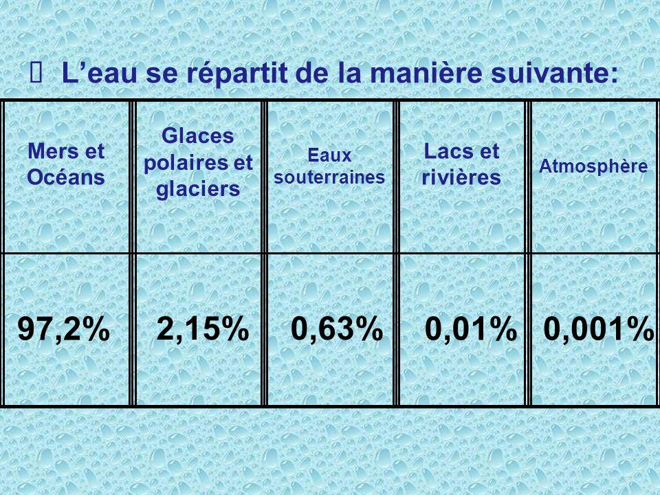 Leau se répartit de la manière suivante: Mers et Océans Glaces polaires et glaciers Eaux souterraines Lacs et rivières Atmosphère 97,2% 2,15%0,63% 0,01%0,001%