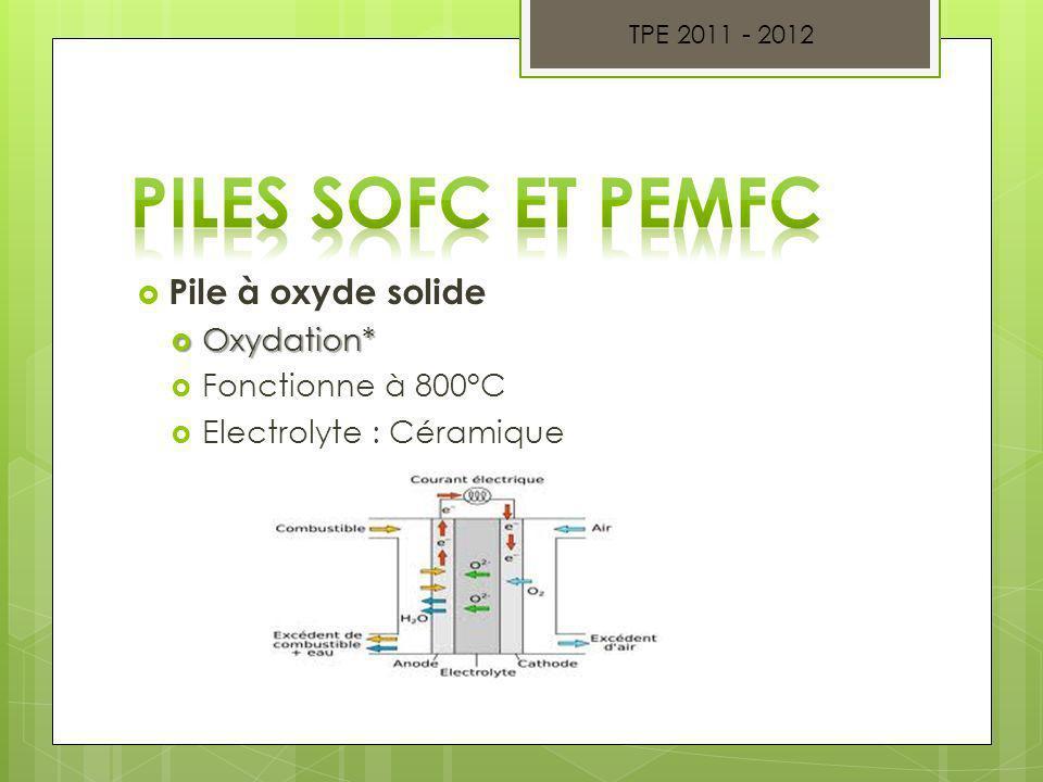 Pile à oxyde solide Oxydation* Oxydation* Fonctionne à 800°C Electrolyte : Céramique TPE 2011 - 2012