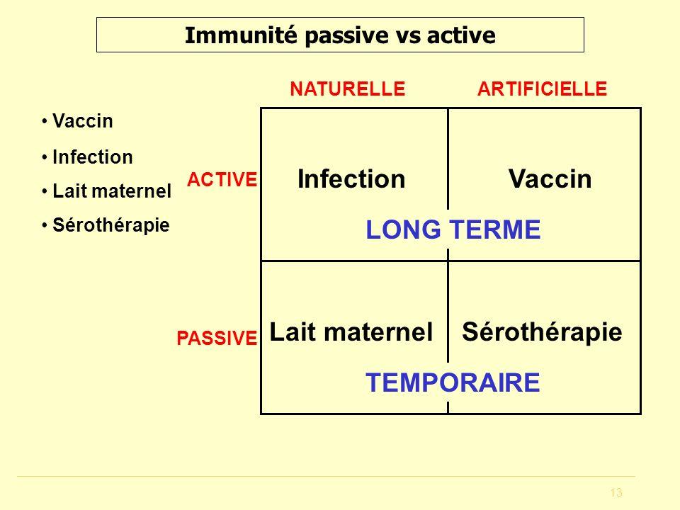 13 Immunité passive vs active Vaccin Infection Lait maternel Sérothérapie ACTIVE PASSIVE NATURELLEARTIFICIELLE TEMPORAIRE LONG TERME