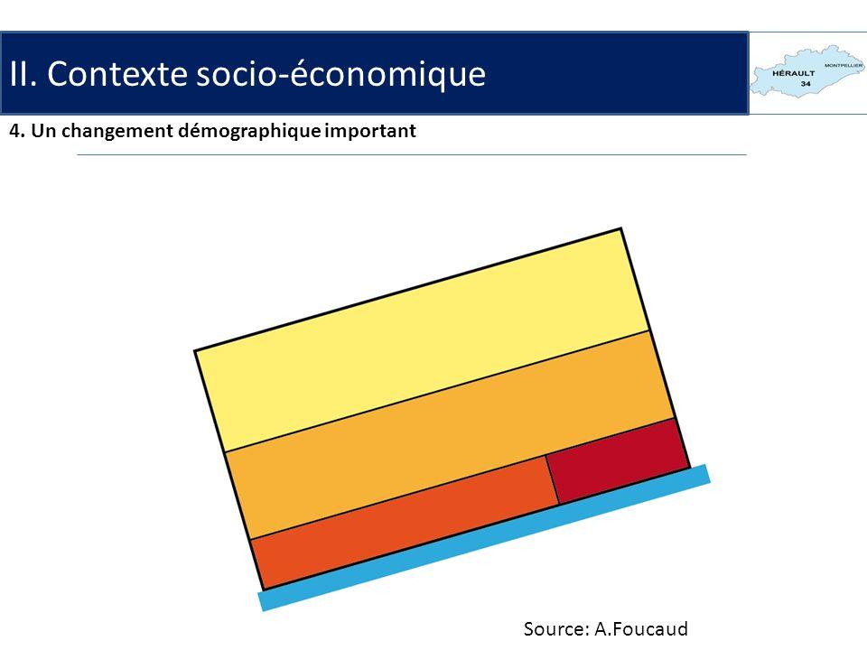 Source: A.Foucaud II. Contexte socio-économique 4. Un changement démographique important