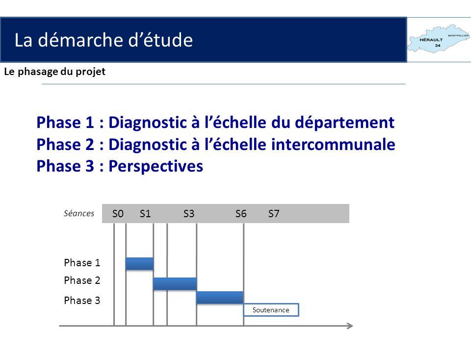 Phase 1 : Diagnostic à léchelle du département Phase 2 : Diagnostic à léchelle intercommunale Phase 3 : Perspectives S0 S1 S3 S6 S7 Séances Phase 1 Ph