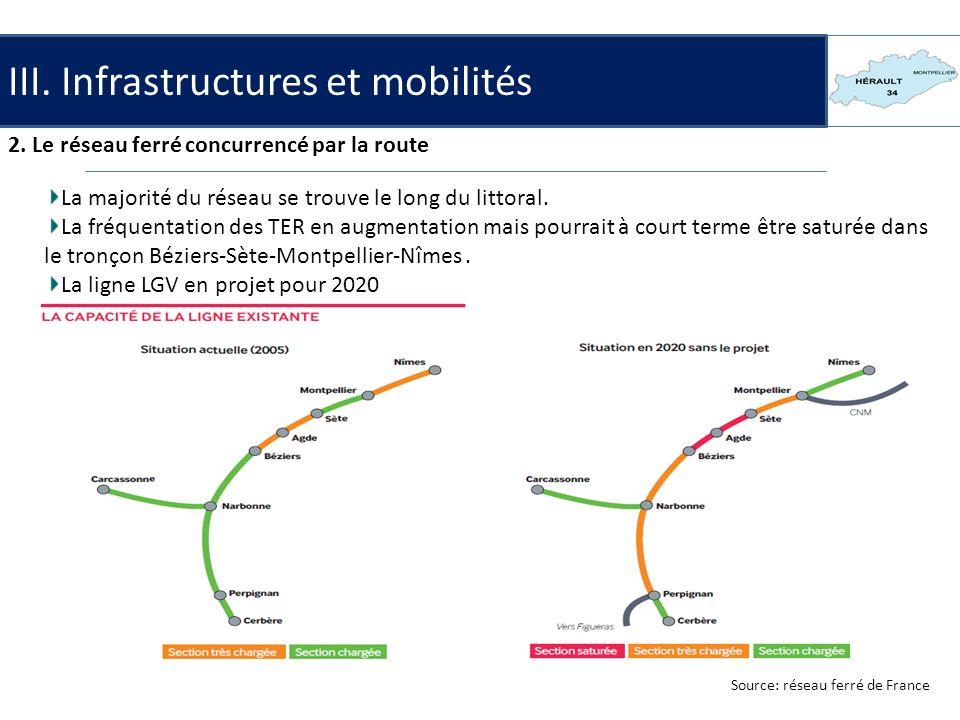 III. Infrastructures et mobilités 2. Le réseau ferré concurrencé par la route La majorité du réseau se trouve le long du littoral. La fréquentation de