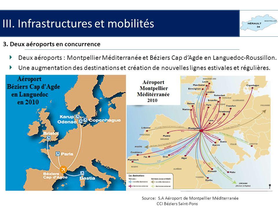 III. Infrastructures et mobilités 3. Deux aéroports en concurrence Source: S.A Aéroport de Montpellier Méditerranée CCI Béziers Saint-Pons Deux aéropo