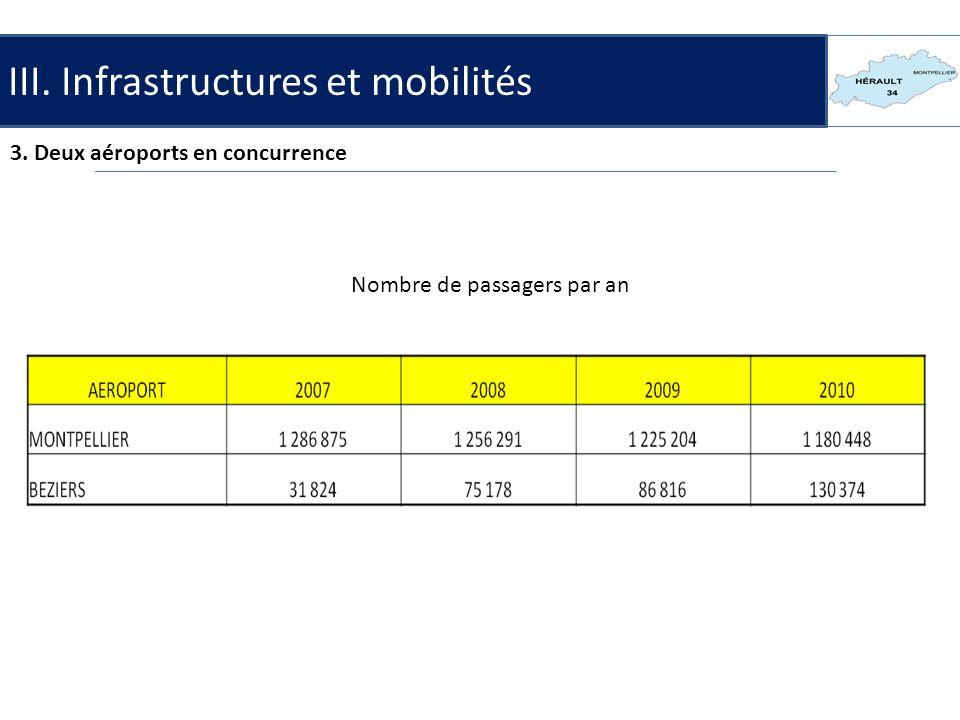 III. Infrastructures et mobilités 3. Deux aéroports en concurrence Nombre de passagers par an