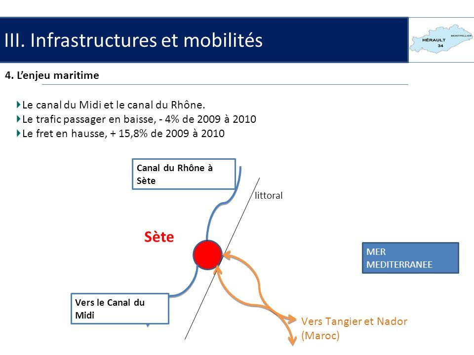 III. Infrastructures et mobilités 4. Lenjeu maritime Le canal du Midi et le canal du Rhône. Le trafic passager en baisse, - 4% de 2009 à 2010 Le fret