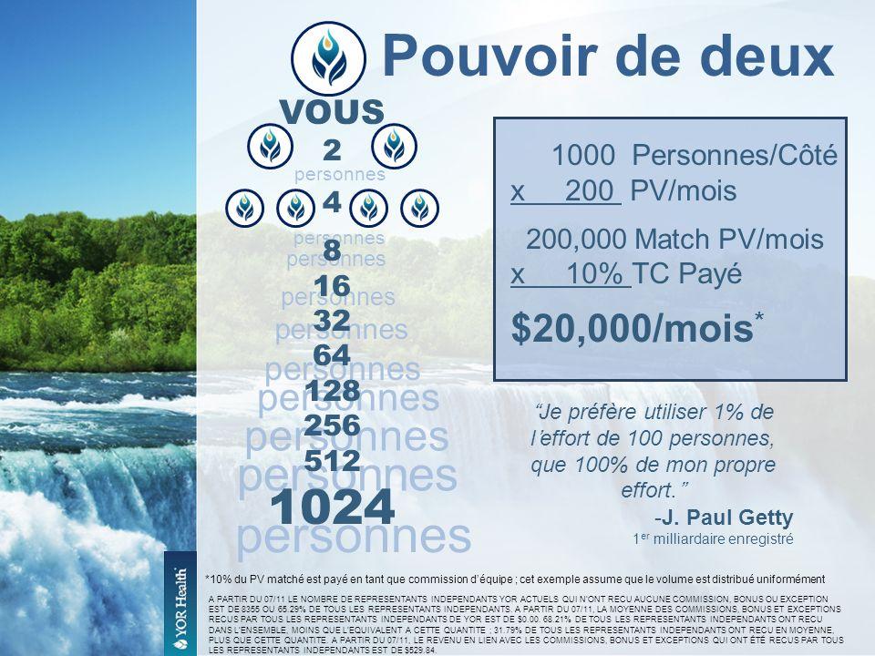 personnes Pouvoir de deux 1000 Personnes/Côté x 200 PV/mois 200,000 Match PV/mois x 10% TC Payé $20,000/mois * *10% du PV matché est payé en tant que