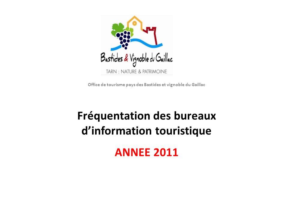 O Office de tourisme pays des Bastides et vignoble du Gaillac Fréquentation des bureaux dinformation touristique ANNEE 2011