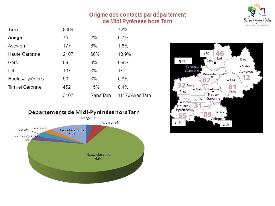 Origine des contacts par département de Midi Pyrénées hors Tarn Tarn806972% Ariège752%0.7% Aveyron1776%1.6% Haute-Garonne 210768%18.9% Gers993%0.9% Lo