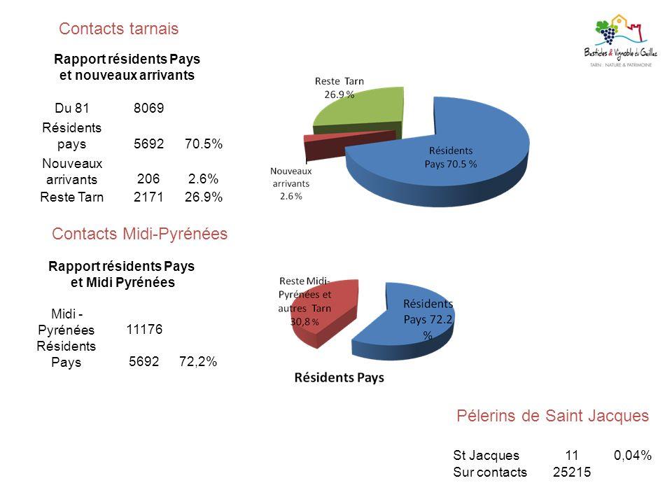 Contacts tarnais St Jacques110,04% Sur contacts25215 Rapport résidents Pays et nouveaux arrivants Du 818069 Résidents pays569270.5% Nouveaux arrivants