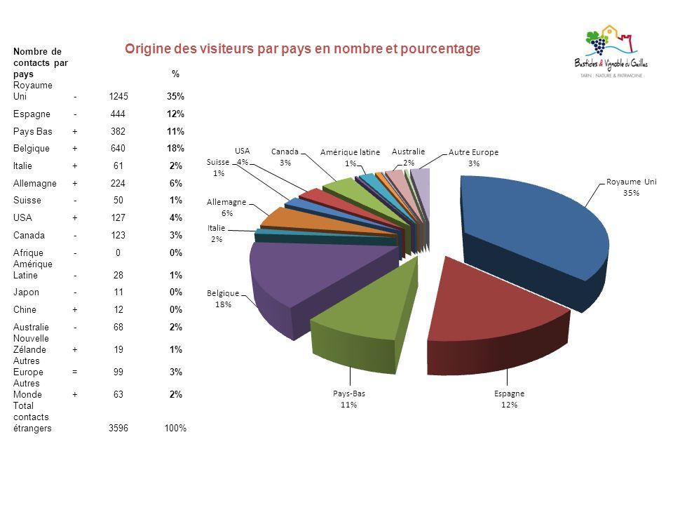 Nombre de contacts par pays% Royaume Uni-124535% Espagne-44412% Pays Bas+38211% Belgique+64018% Italie+612% Allemagne+2246% Suisse-501% USA+1274% Cana