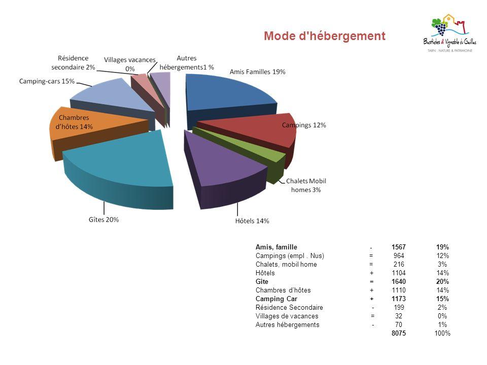 Mode d'hébergement Amis, famille -156719% Campings (empl. Nus) =96412% Chalets, mobil home =2163% Hôtels +110414% Gîte =164020% Chambres dhôtes +11101