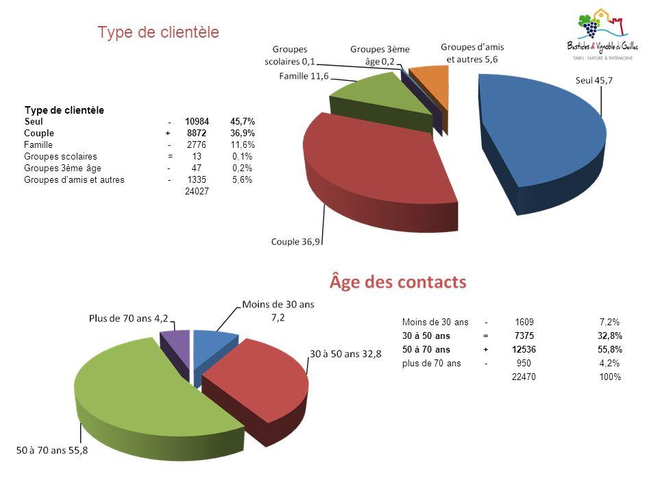 Type de clientèle Seul -1098445,7% Couple +887236,9% Famille -277611,6% Groupes scolaires =130,1% Groupes 3ème âge -470,2% Groupes d'amis et autres -1