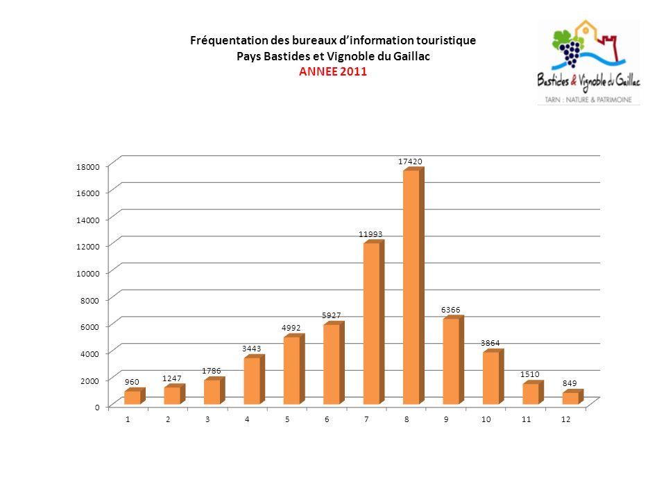 Fréquentation des bureaux dinformation touristique Pays Bastides et Vignoble du Gaillac ANNEE 2011