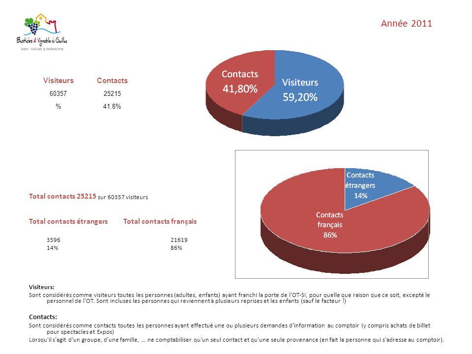 Année 2011 Total contacts 25215 sur 60357 visiteurs Total contacts étrangersTotal contacts français 359621619 14%86% Visiteurs: Sont considérés comme