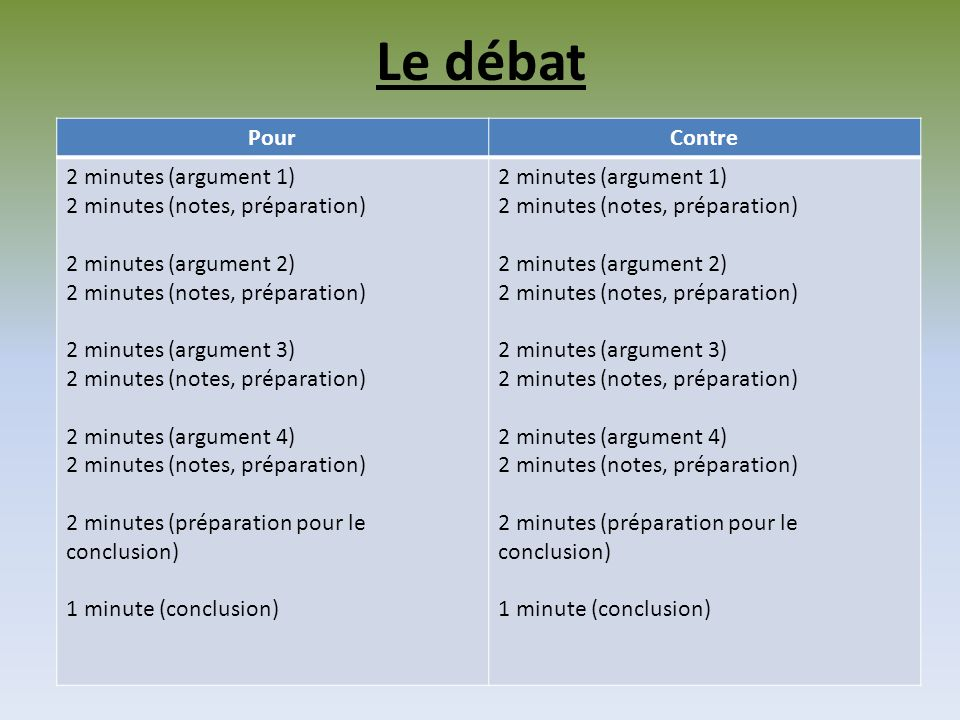 Le débat PourContre 2 minutes (argument 1) 2 minutes (notes, préparation) 2 minutes (argument 2) 2 minutes (notes, préparation) 2 minutes (argument 3)