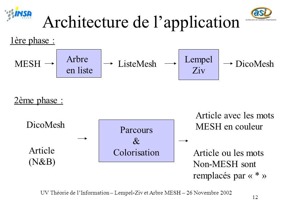 12 Architecture de lapplication Arbre en liste MESHListeMesh Lempel Ziv DicoMesh 1ère phase : 2ème phase : DicoMesh Article (N&B) Parcours & Colorisat