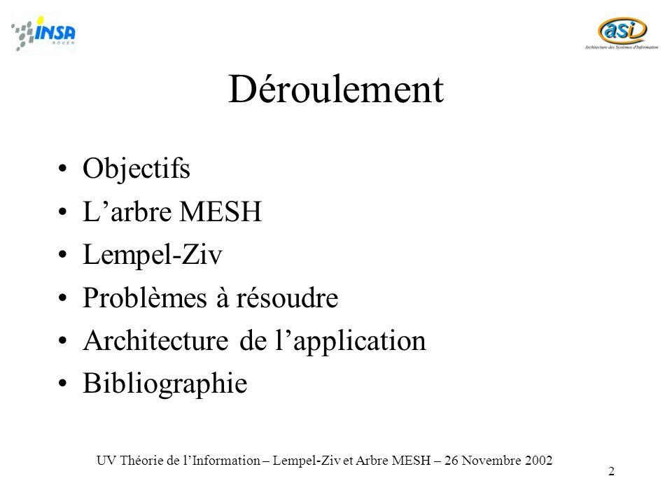 2 Déroulement Objectifs Larbre MESH Lempel-Ziv Problèmes à résoudre Architecture de lapplication Bibliographie UV Théorie de lInformation – Lempel-Ziv