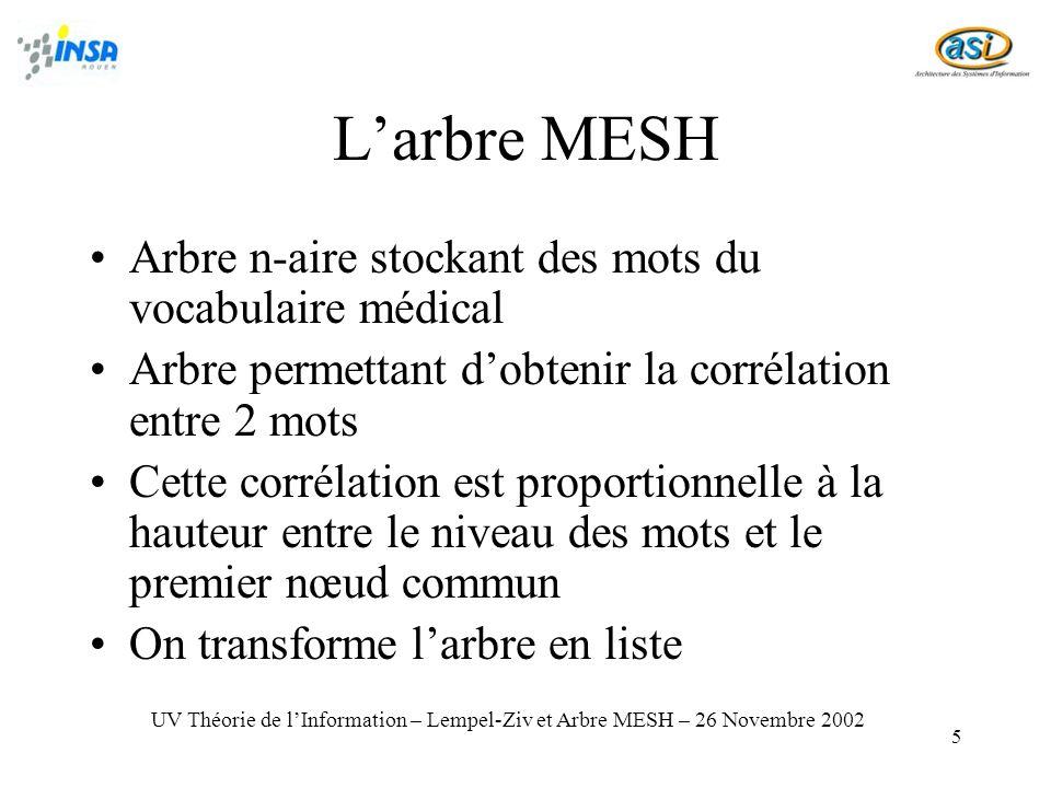 5 Larbre MESH Arbre n-aire stockant des mots du vocabulaire médical Arbre permettant dobtenir la corrélation entre 2 mots Cette corrélation est propor
