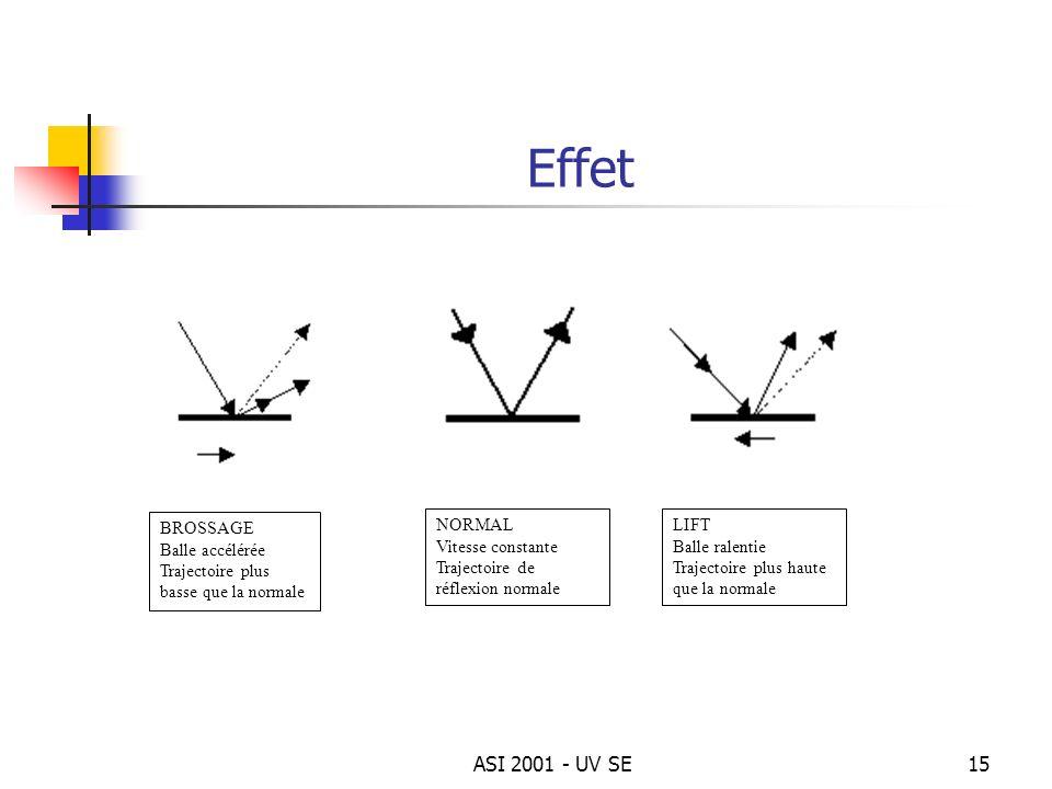 ASI 2001 - UV SE15 Effet BROSSAGE Balle accélérée Trajectoire plus basse que la normale LIFT Balle ralentie Trajectoire plus haute que la normale NORM