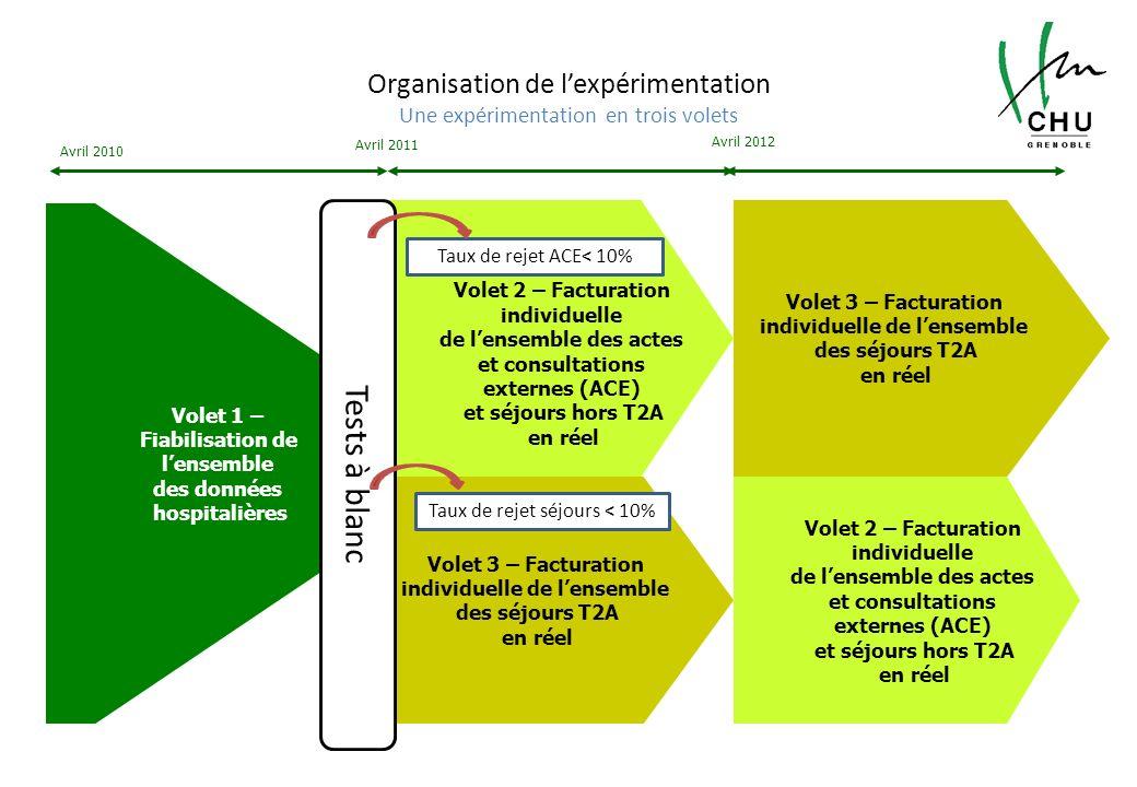 Organisation de lexpérimentation Une expérimentation en trois volets Volet 1 – Fiabilisation de lensemble des données hospitalières Volet 2 – Facturat