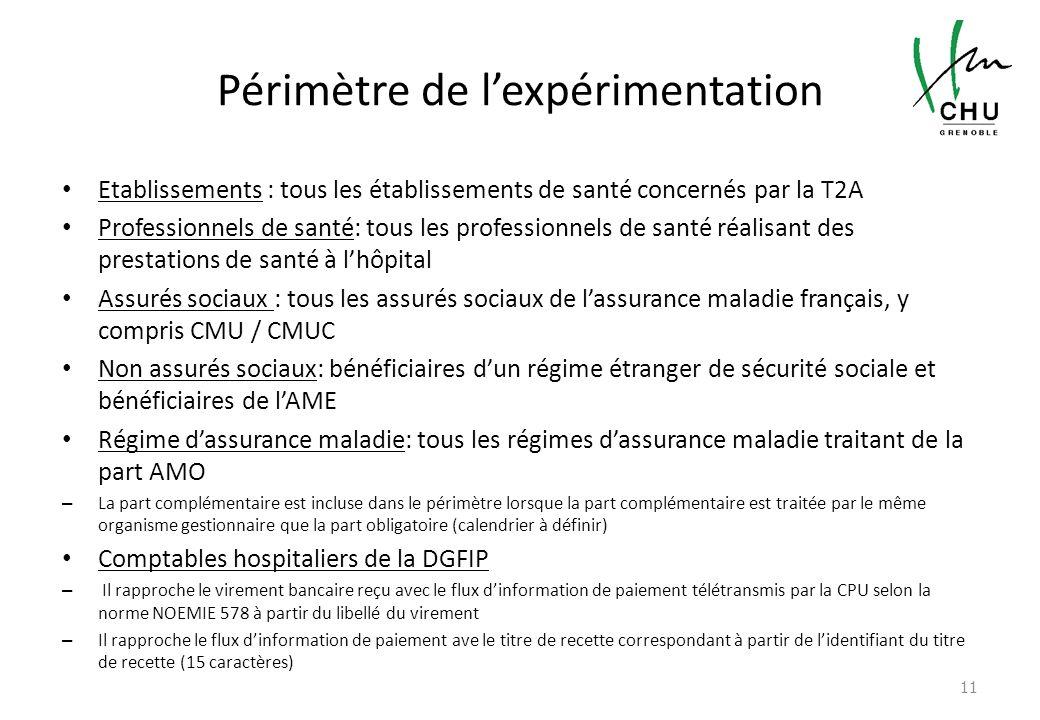 Périmètre de lexpérimentation Etablissements : tous les établissements de santé concernés par la T2A Professionnels de santé: tous les professionnels