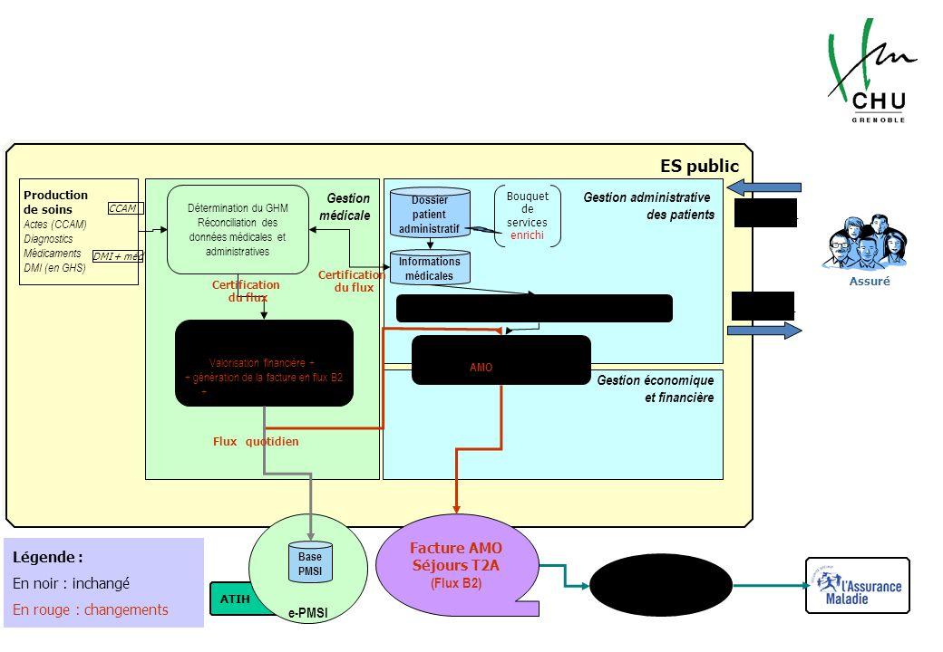 Schéma de fonctionnement de la facturation Caisse de paiement unique (CPU) ATIH ES public e-PMSI Production de soins Actes (CCAM) Diagnostics Médicame