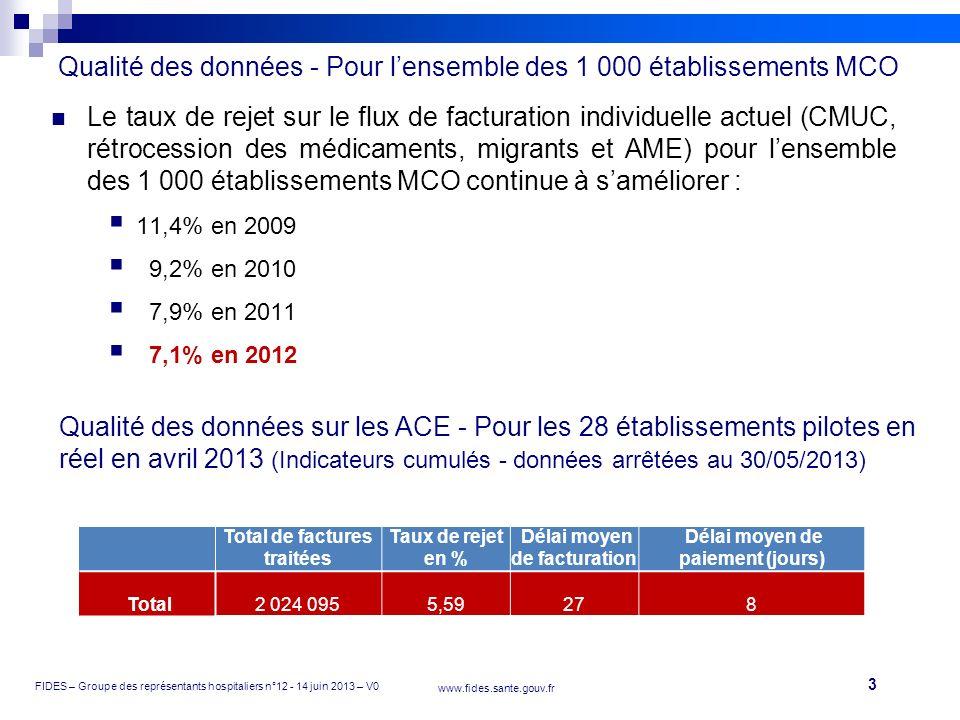 3 FIDES – Groupe des représentants hospitaliers n°12 - 14 juin 2013 – V0 www.fides.sante.gouv.fr Le taux de rejet sur le flux de facturation individue