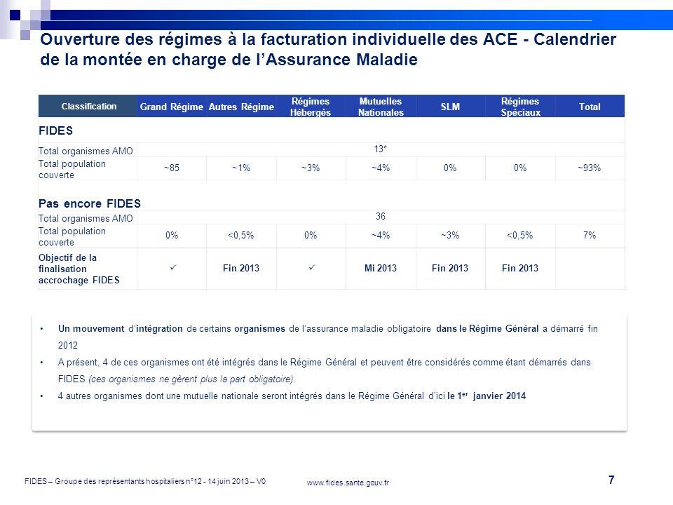 7 FIDES – Groupe des représentants hospitaliers n°12 - 14 juin 2013 – V0 www.fides.sante.gouv.fr Ouverture des régimes à la facturation individuelle d