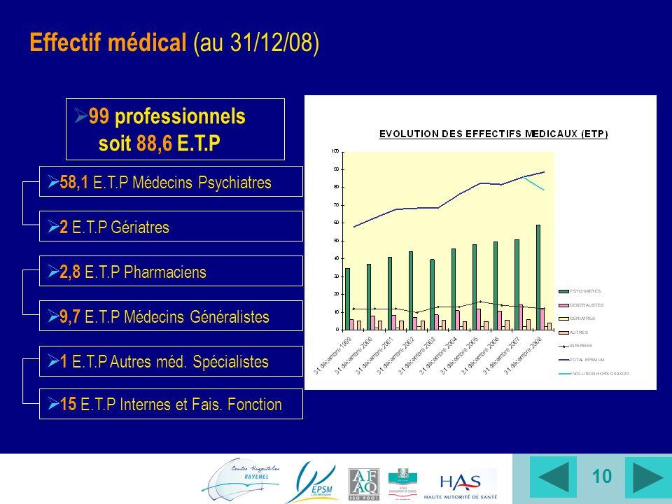 10 99 professionnels soit 88,6 E.T.P 58,1 E.T.P Médecins Psychiatres 2 E.T.P Gériatres 2,8 E.T.P Pharmaciens 9,7 E.T.P Médecins Généralistes 1 E.T.P Autres méd.