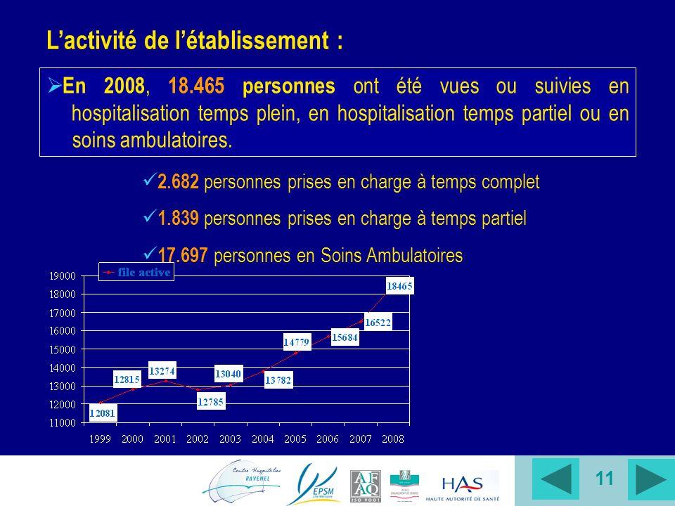 11 Lactivité de létablissement : En 2008, 18.465 personnes ont été vues ou suivies en hospitalisation temps plein, en hospitalisation temps partiel ou en soins ambulatoires.