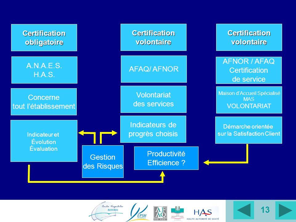 13 Certificationobligatoire A.N.A.E.S. H.A.S. Concerne tout létablissement Indicateur et Évolution Évaluation Certificationvolontaire AFAQ/ AFNOR Volo